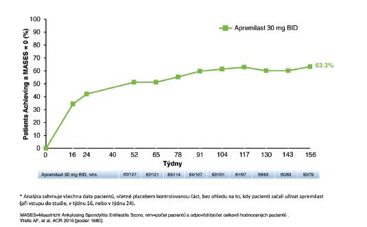 Graf 4b Studie PALACE 4: pacienti, kteří dosáhli MASES= 0 za 156 týdnů*