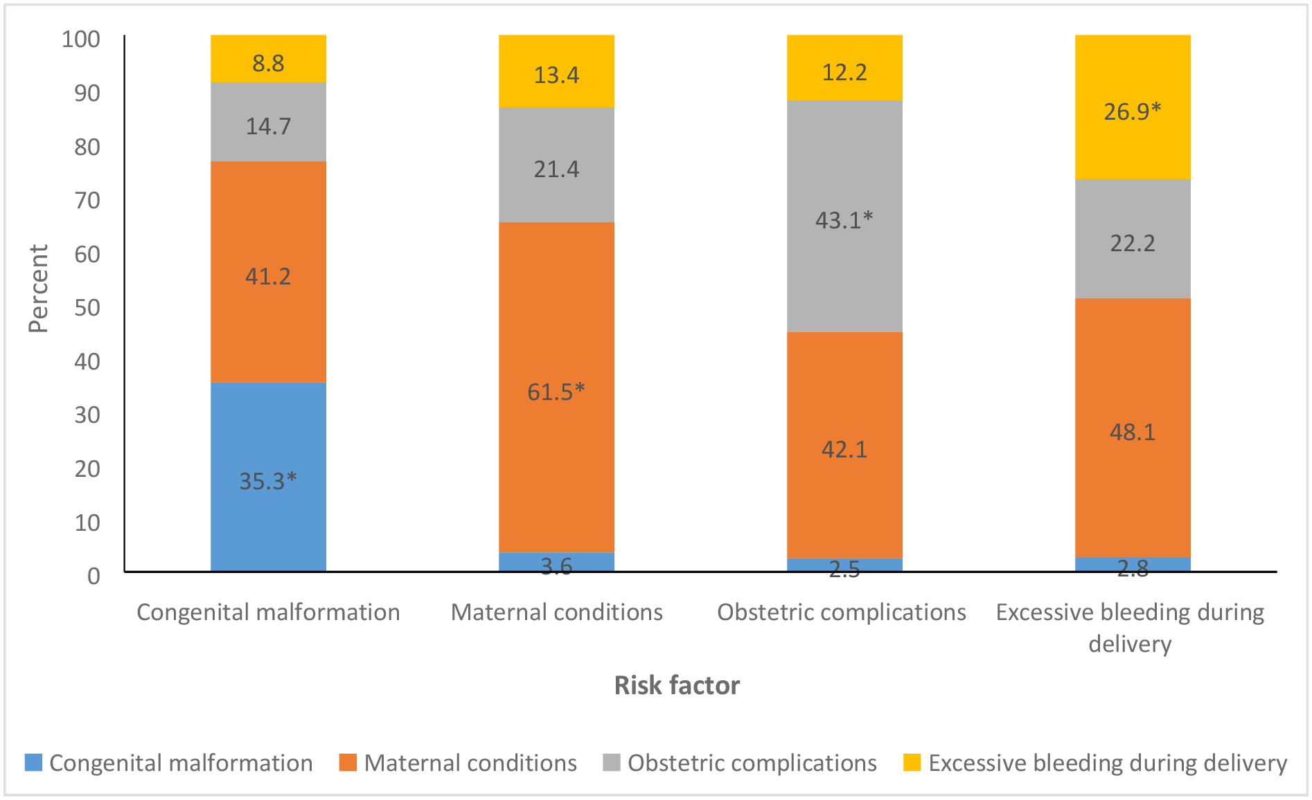 The distribution of the overlap between the various possible risk factors for stillbirth in the Indian state of Bihar.