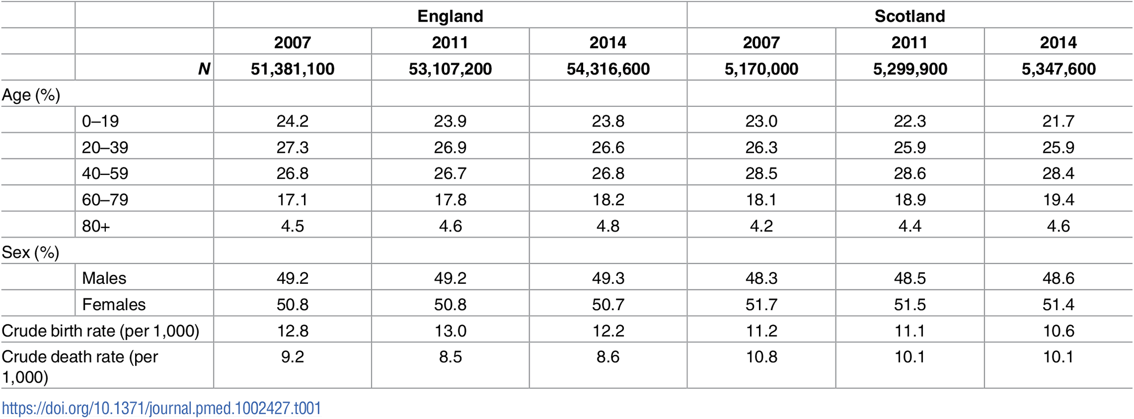 Population characteristics of England and Scotland, 2007–2014.