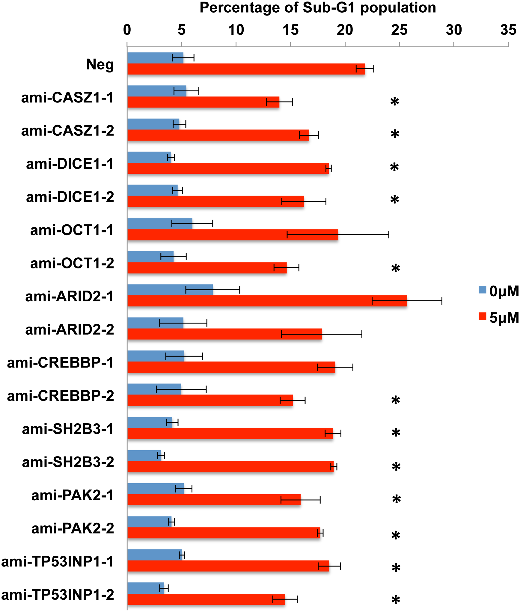 Expression of amiRNAs designed to repress candidate pro-apoptotic miR-BART target genes inhibits apoptosis in AGS cells.