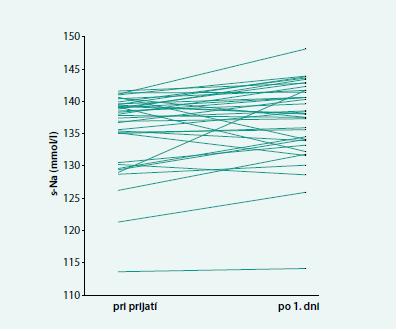 Zmena hodnôt sérového nátria po prvom dni hospitalizácie oproti vstupným hodnotám