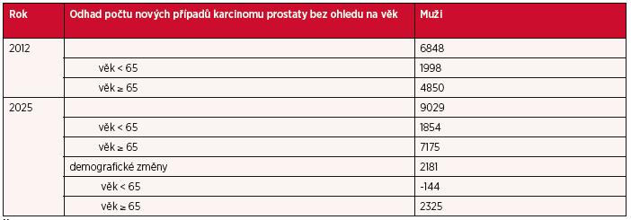 Výskyt karcinomu prostaty v České republice v roce 2012 a predikce nových případů karcinomu prostaty do roku 2025 s ohledem na věk.