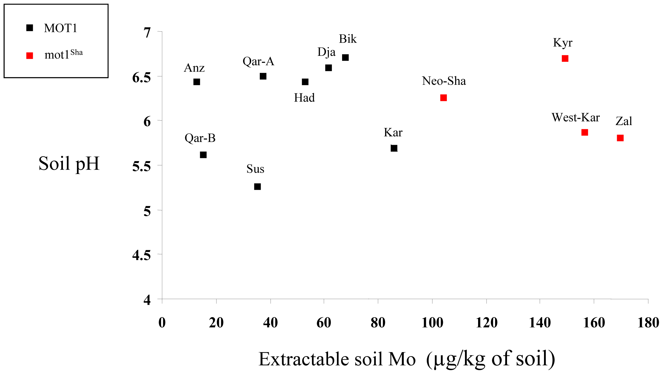 West-Asian populations highlight the correlation between <i>MOT1</i><sup>Sha</sup> allele and high native soil Mo content.