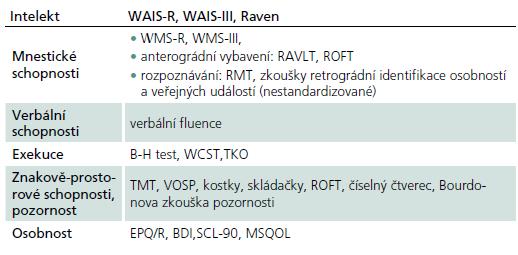 Možnosti vyšetření kognitivních funkcí u pacientů s RS [12].
