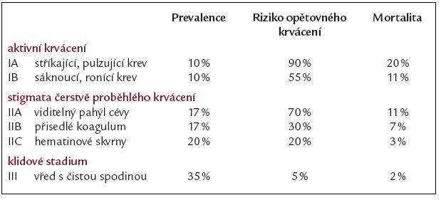 Endoskopické hodnocení krvácení z ulcerace horní části trávicího traktu dle Forresta. Prevalence, riziko recidivy a mortalita (souhrn dle literatury).