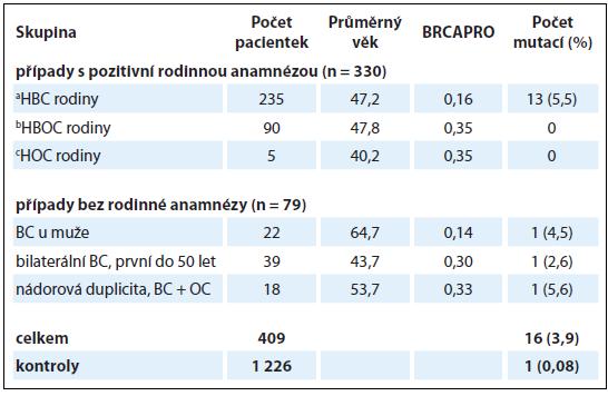 Výsledky analýzy genu <em>PALB2</em> u vysoce rizikových pacientek s karcinomem prsu a/nebo ovaria v české populaci