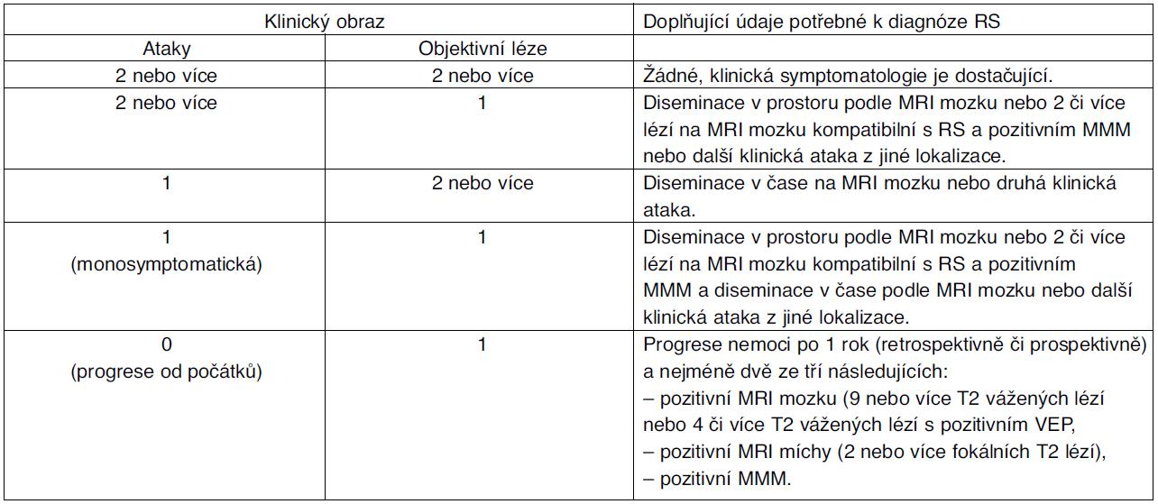Příloha. 1. Revidovaná McDonaldova diagnostická kritéria roztroušené sklerózy (Polman 2005)