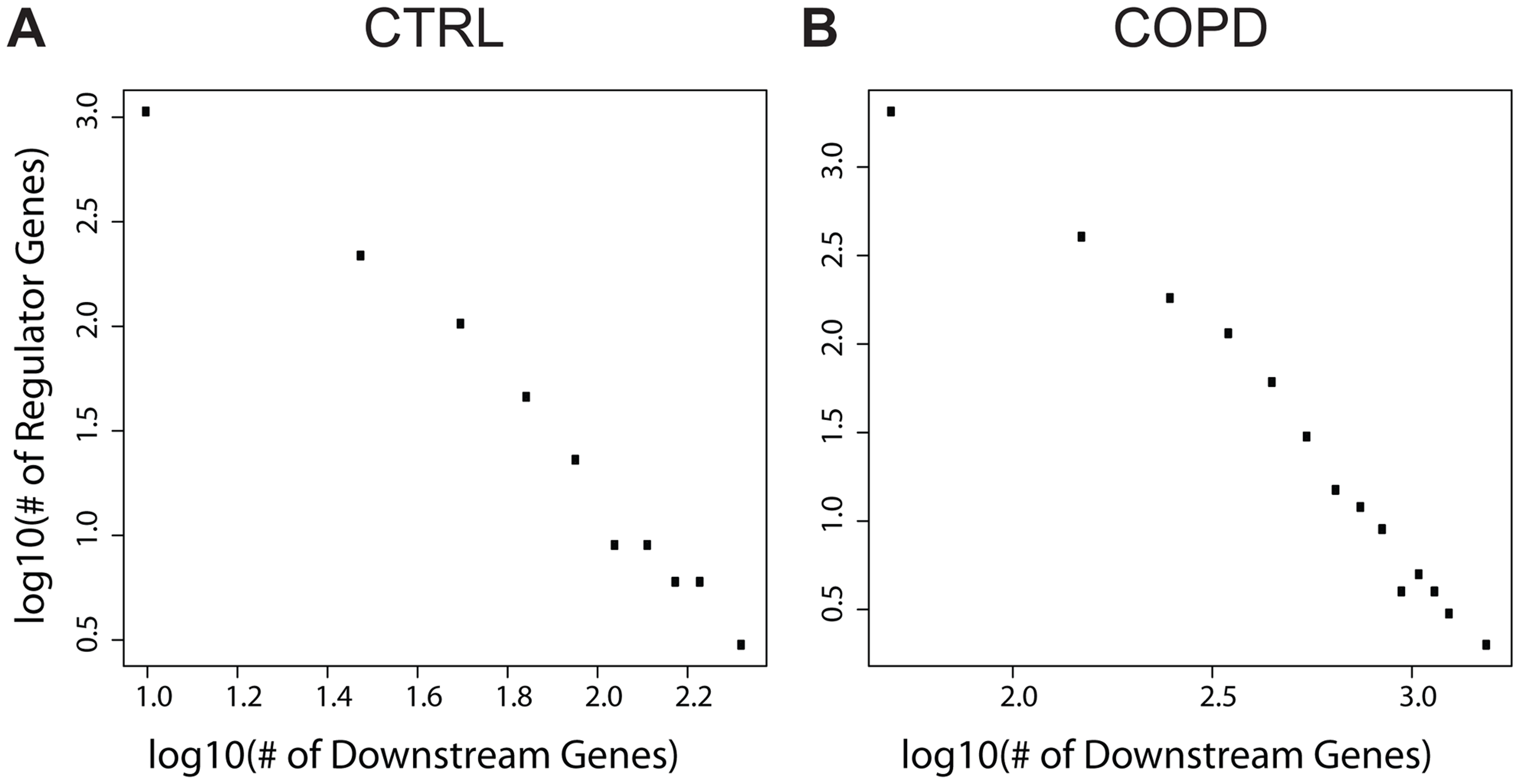 The numbers of downstream genes regulated by DNA methylation level variation follow a scale-free distribution (a linear relationship in log-log plots).