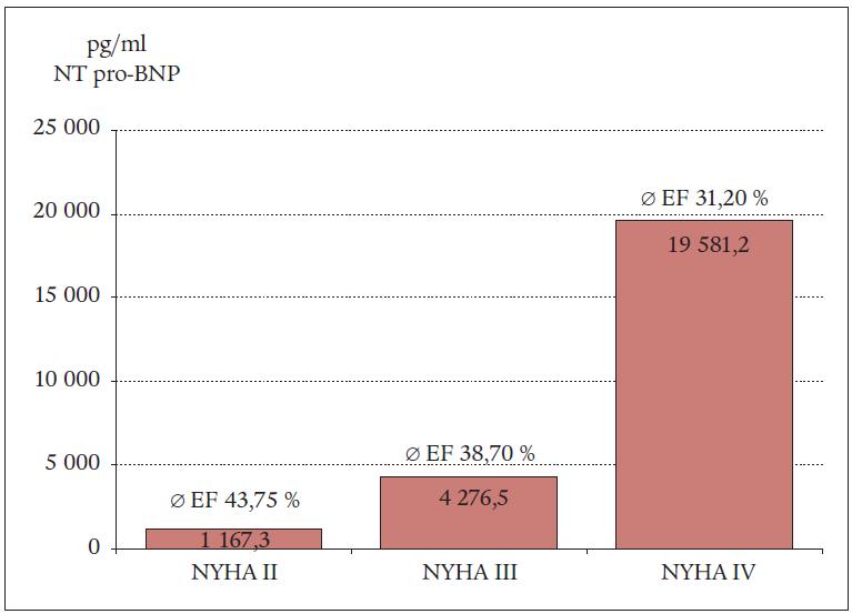 Hodnoty NT-pro BNP v závislosti na funkční klasifikaci NYHA.