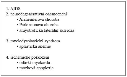 Onemocnění související s nadměrnou apoptózou 29, 30)