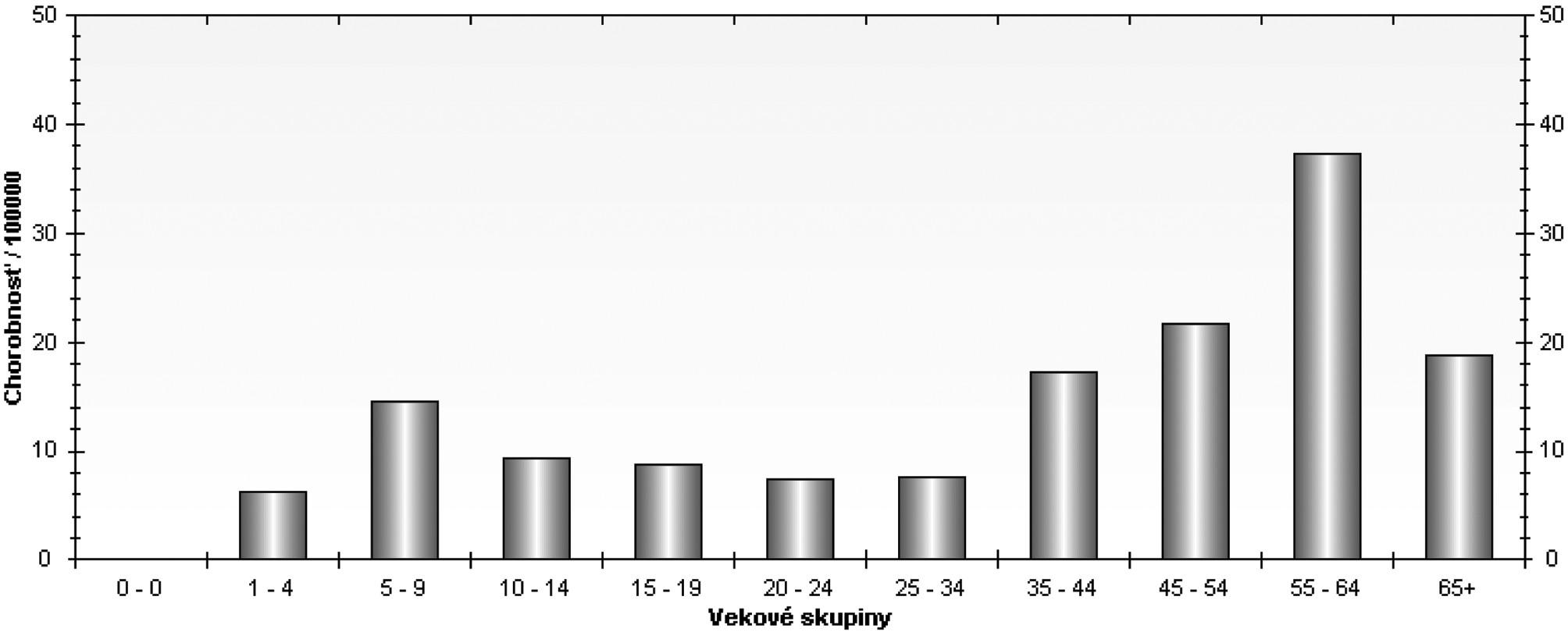 Špecifická chorobnosť vo vzťahu kveku (január až december 2007)