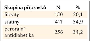 Zastoupení hypolipidemik a antidiabetik (stav na úvodní návštěvě).