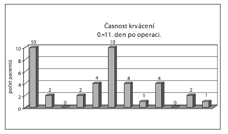 Počty pacienty s krvácením v jednotlivých pooperačních dnech: 0.-11. pooperační den.