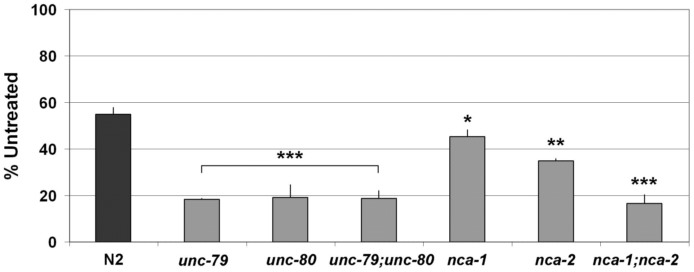 Swimming behavior is hypersensitive to ethanol in <i>C. elegans unc-79</i>, <i>unc-80</i>, and <i>nca-1;nca-2</i> double mutants.