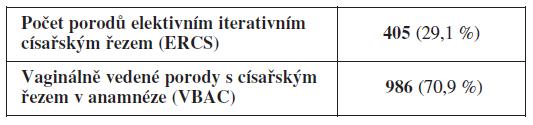 Počty porodu v jednotlivých kategoriích na GPK MU a FN Brno v letech 2007–2010