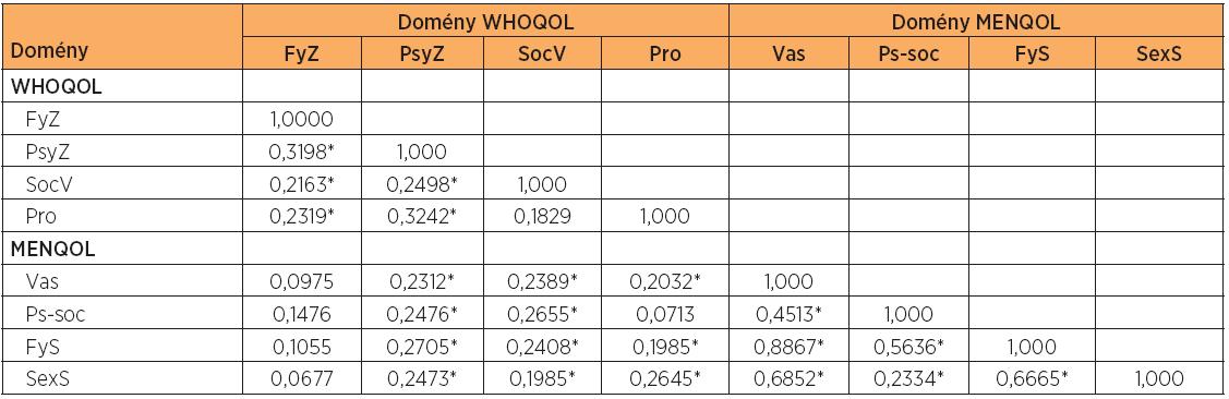 Korelace domén dotazníku WHOQOL-BREF a MENQOL před léčbou