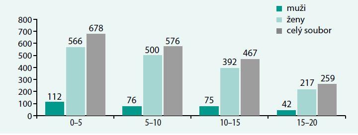 Rozdělení souboru pacientů podle pohlaví a velikosti karcinomů