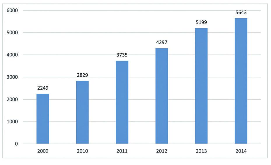 Počty cyklů s darovanými oocyty v České republice