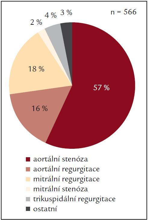 Podíl operovaných podle typu chlopenní vady – CKTCH Brno 2011.