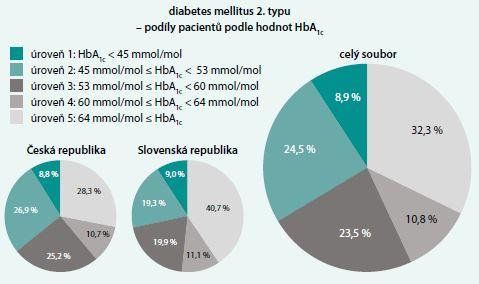 Podíly pacientů s DM2T podle hodnot HbA<sub>1c</sub>