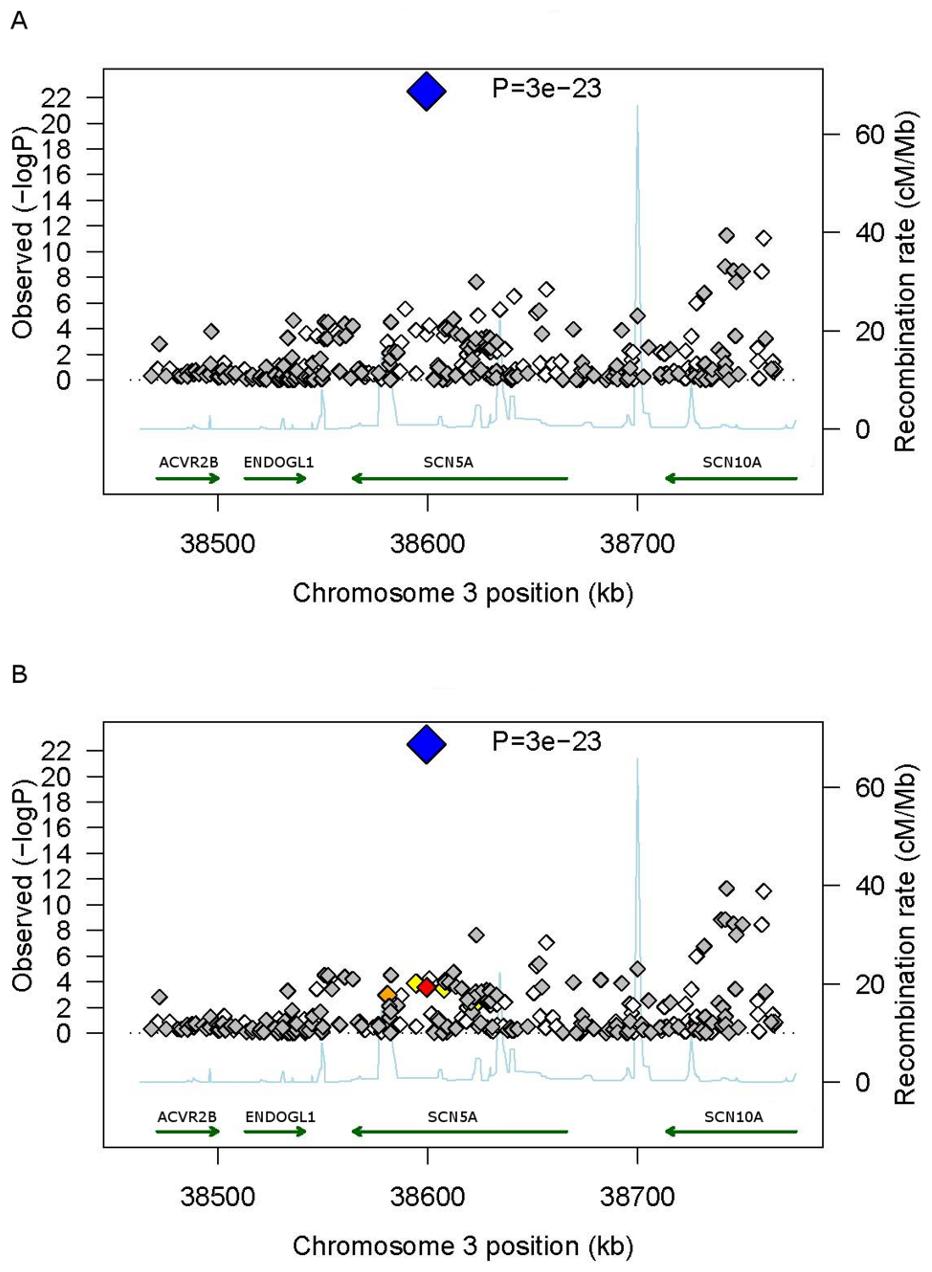 Regional association plots for PR interval duration at the <i>SCN5A</i> locus.