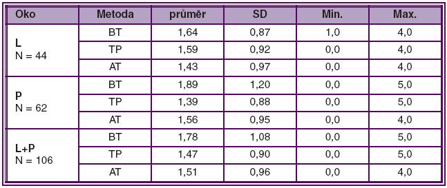 Variabilita měření NOT (mmHg) u jednotlivých tonometrických metod