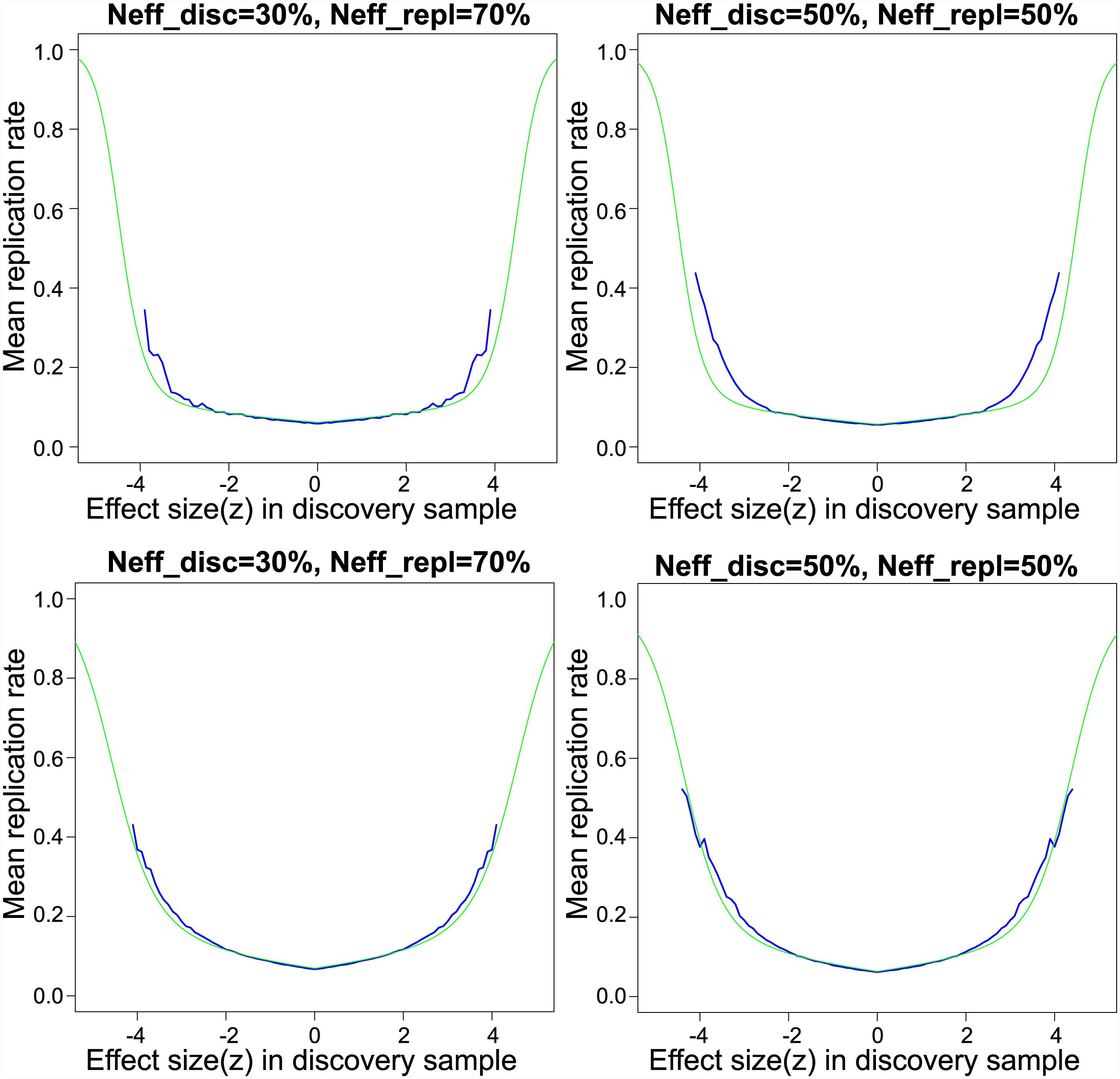 Empirical and model-based replication rates for schizophrenia.