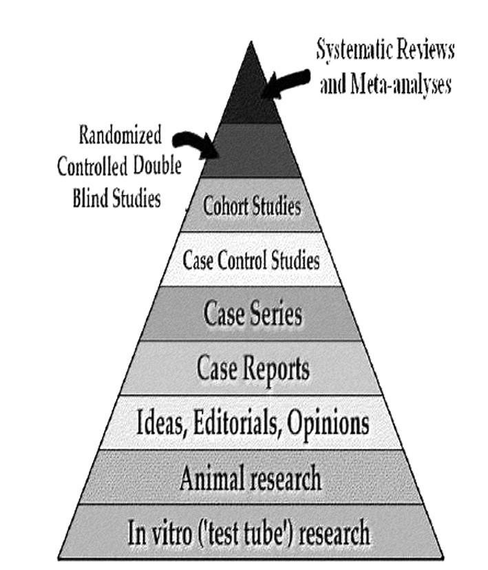 Hierarchické uspořádání studií vytvořené v kontextu EBM (se souhlasem 14).
