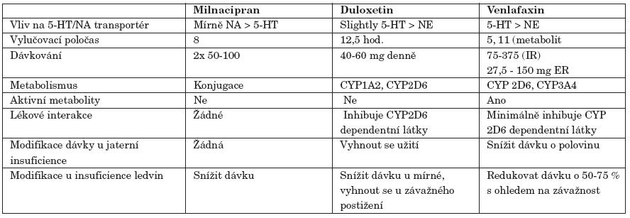 Klinicky relevantní charakteristiky jednotlivých SNRI.