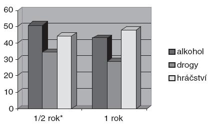 Podíl abstinujících ze souboru pacientů minimálně jeden rok po léčbě. * Pearsonův chí-kvadrát signif. na hl. 0,001