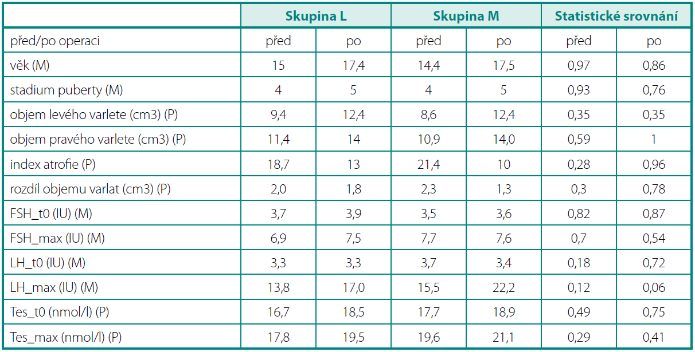 Klinické a hormonální parametry před a po laparoskopické a mikroskopické operaci varikokély Table 1. Clinical and hormonal parameters before and after laparoscopic or microscopic varicocele repair