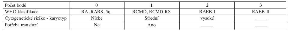 WHO Classification-Based Prognostic Scoring System, WPSS.