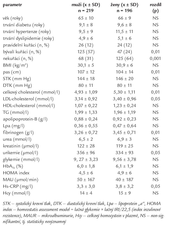 Rizikové faktory u nemocných s diabetem 2. typu podle pohlaví.