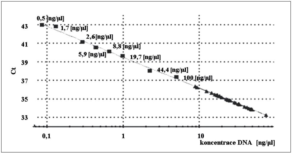 Komparativní kvantifikace exonu 10 pomocí real-time polymerázové řetězové reakce (PCR). Komparativní kvantifikace kontrolních <i>RHD</i> pozitivních mužských DNA vzorků byla provedena pomocí standardní křivky exonu 10 z arteficiálních směsí <i>RHD</i> genotypů. ■ Arteficiální vzorky ředící řady, ▲ <i>RHD</i>  pozitivní mužské vzorky.