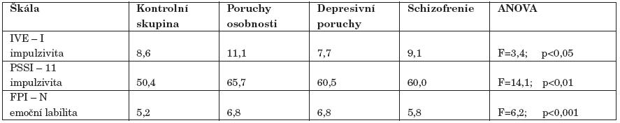 Skupinové průměry na škálách impulzivity (IVE-I, PSSI - 11) a emoční lability (FPI - N).