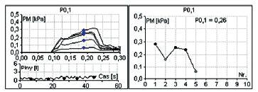 Ústny oklúzny tlak za 0,1 inspíria P 0,1.