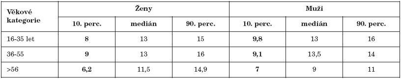 Výsledky vyšetření diskriminace (test Sniffin' Sticks) rozdělené dle věkových kategorií a pohlaví.