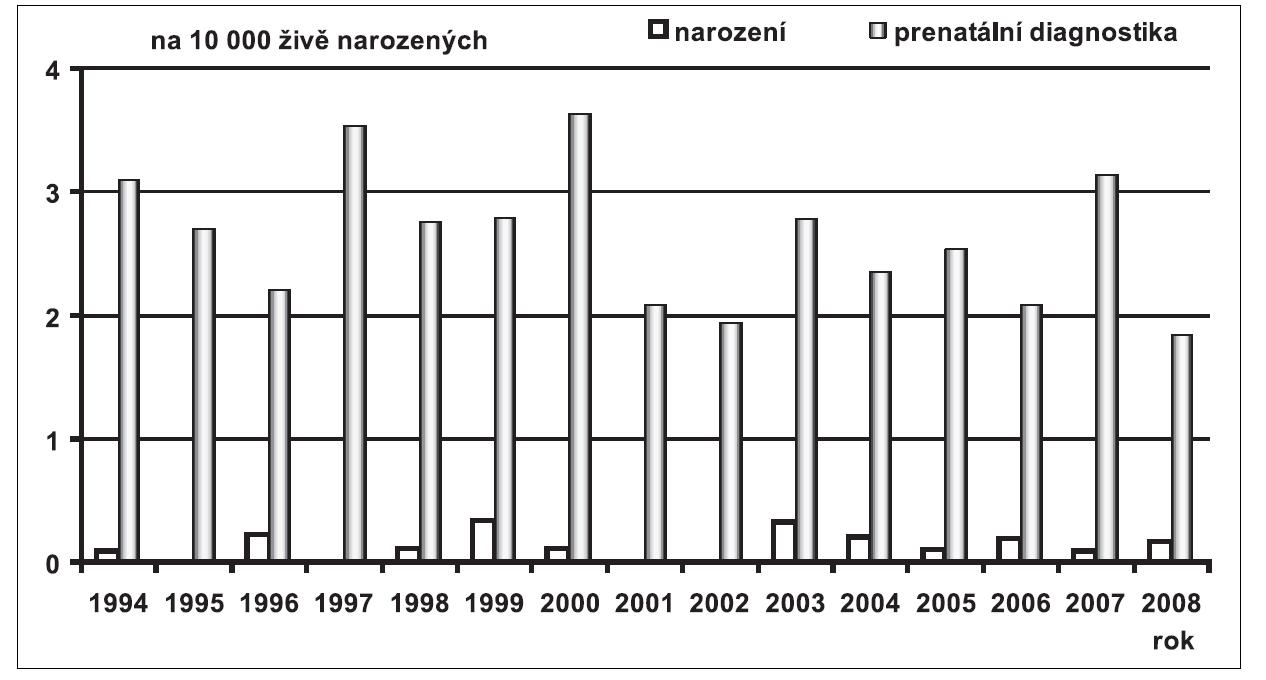 Prenatální a postnatální záchyt anencefalie v České republice v období 1994 – 2008