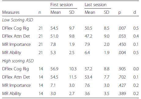Evaluating differences in outcome measures between low and high scores on ASD measures