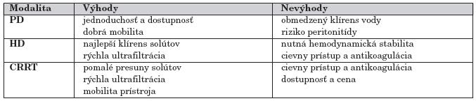 Výhody a nevýhody jednotlivých akútnych eliminačných metód [1].