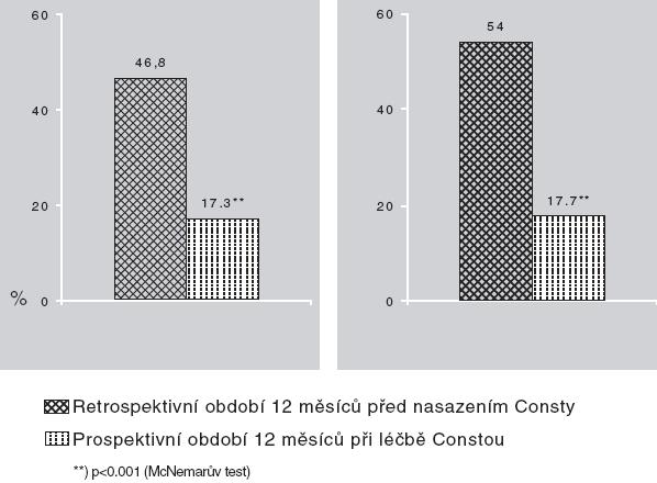 Podíl nemocných (%) hospitalizovaných retrospektivním jednoročním období ve srovnání s jednoroční léčbou Constou.