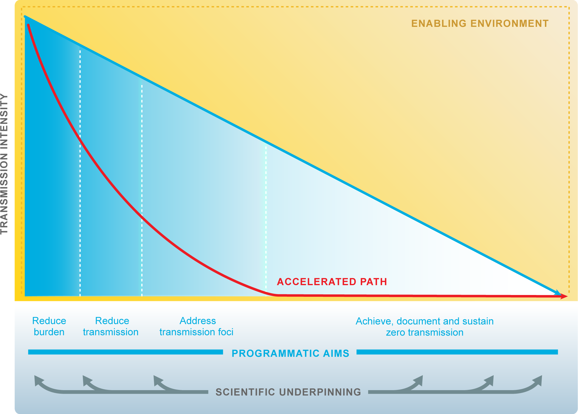 Research accelerates progress towards malaria elimination goals.