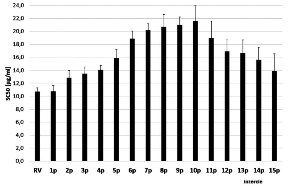 Antioxidačná aktivita vyjadrená ako SC<sub>50</sub> v μg.ml<sup>–1</sup> (suchej hmotnosti drogy) metanolových extraktov listových párov M.× villosa Huds. 'Snežná'