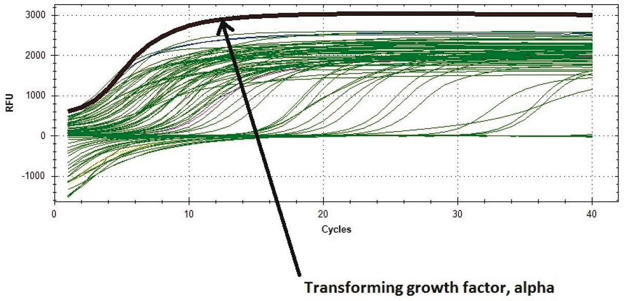 Fig. 7: The curve of Transforming growth factor alpha (TGFα)