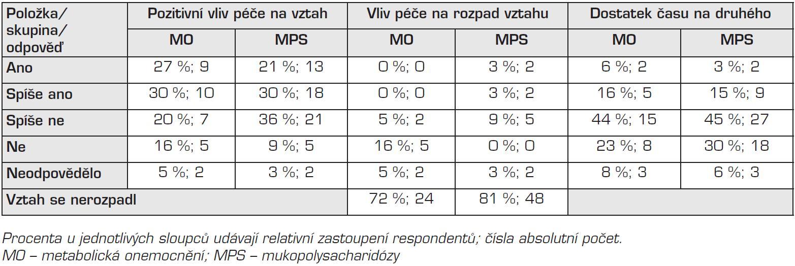 Procenta u jednotlivých sloupců udávají relativní zastoupení respondentů; čísla absolutní počet. MO – metabolická onemocnění; MPS – mukopolysacharidózy