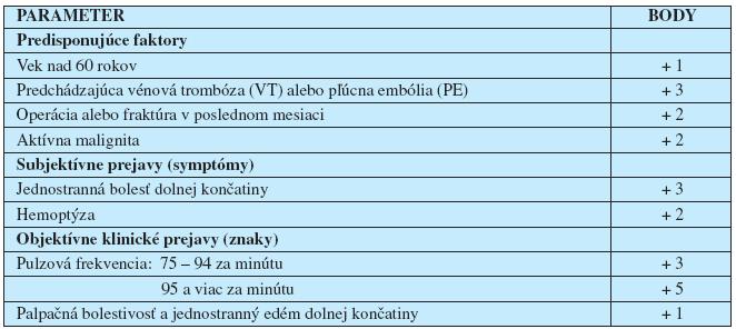 Klinická pravdepodobnosť vénovej tromboembólie – Geneva skóre (14)