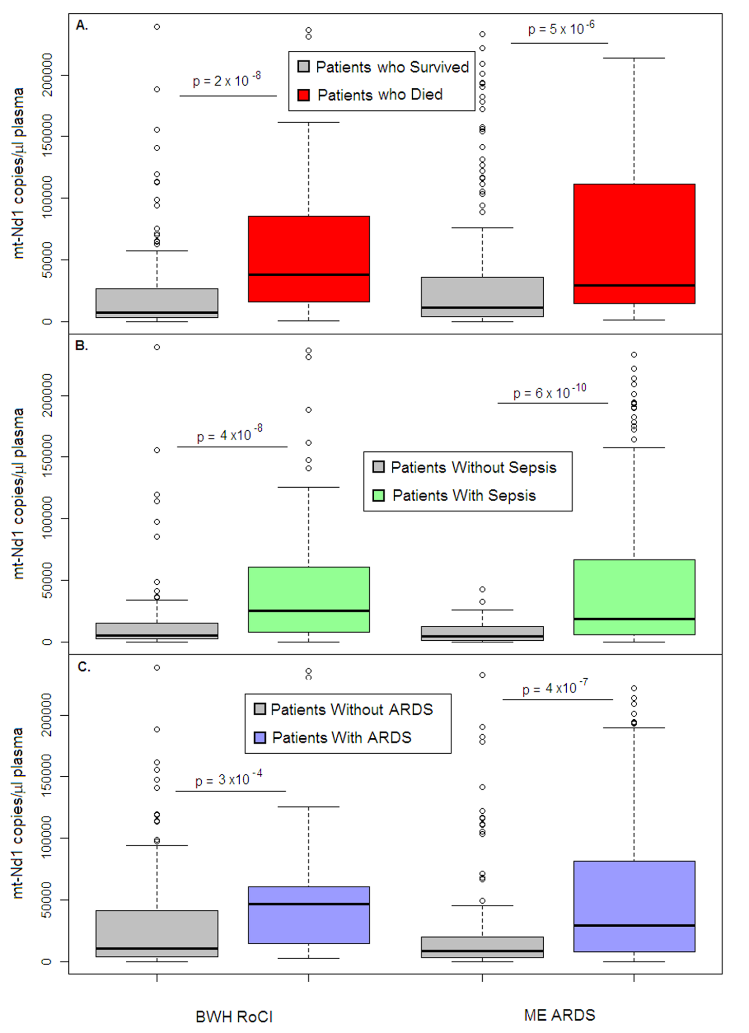 Cell-free mtDNA level in the plasma of ICU patients.