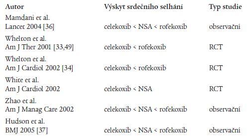 Kongestivní srdeční selhání a terapie selektivními a neselektivními NSA: výsledky randomizovaných a observačních studií.