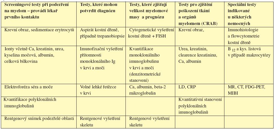 Iniciální vyšetření u pacienta s mnohočetným myelomem. Upraveno dle Guidelines on the diagnosis and management of multiple myeloma 2005 (Smith, 2005).