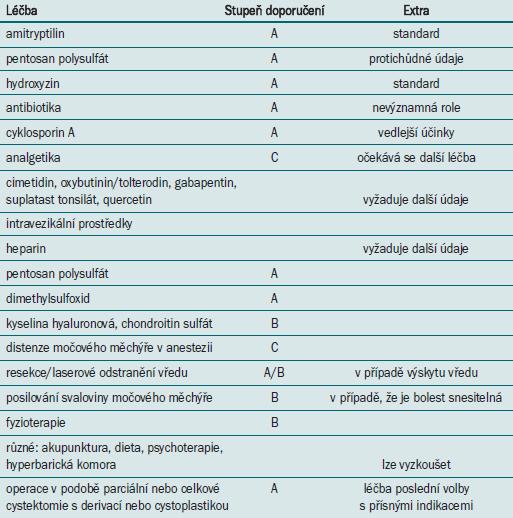 Léčebné modality se stupněm doporučení (12 a další).